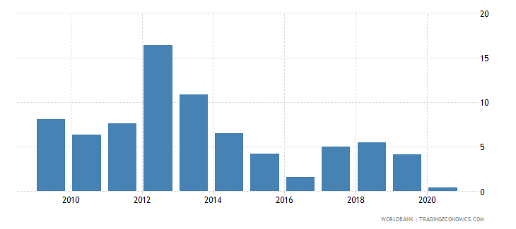 lesotho claims on private sector annual growth as percent of broad money wb data