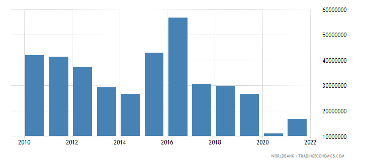 lesotho commercial service exports us dollar wb data