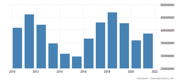 lesotho commercial service imports us dollar wb data