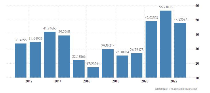 lesotho communications computer etc percent of service exports bop wb data