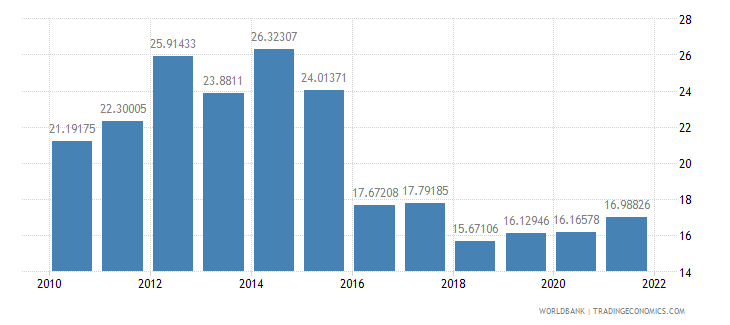 lesotho communications computer etc percent of service imports bop wb data