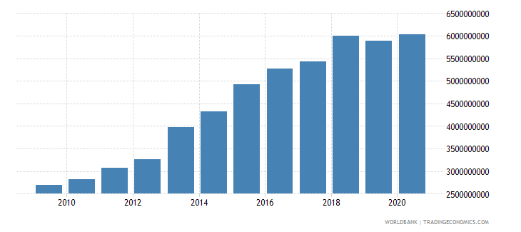 lesotho compensation of employees current lcu wb data
