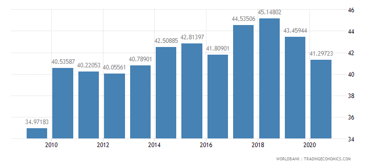 lesotho compensation of employees percent of expense wb data