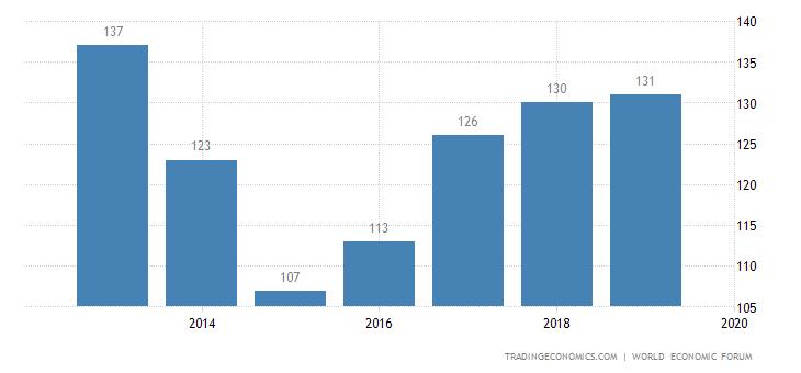 Lesotho Competitiveness Rank