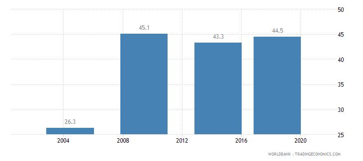 lesotho completeness of birth registration percent wb data