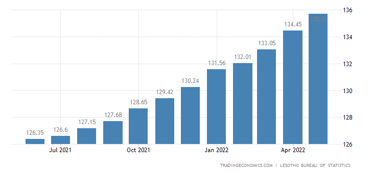 Lesotho Consumer Price Index Cpi