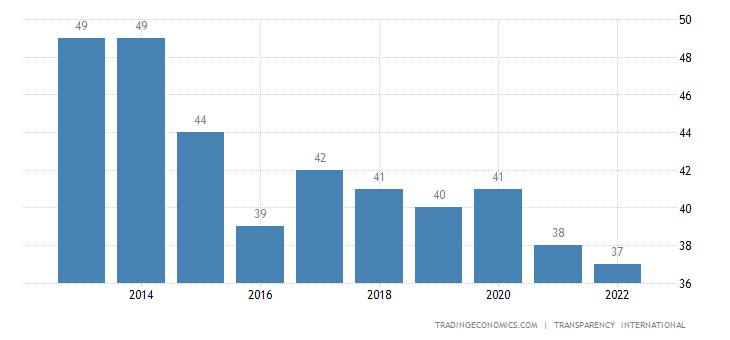 Lesotho Corruption Index