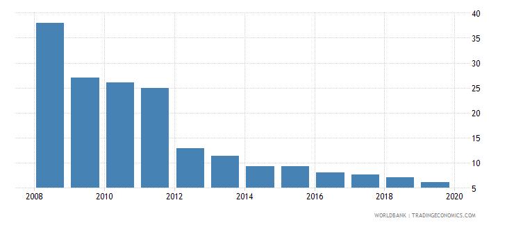 lesotho cost of business start up procedures percent of gni per capita wb data