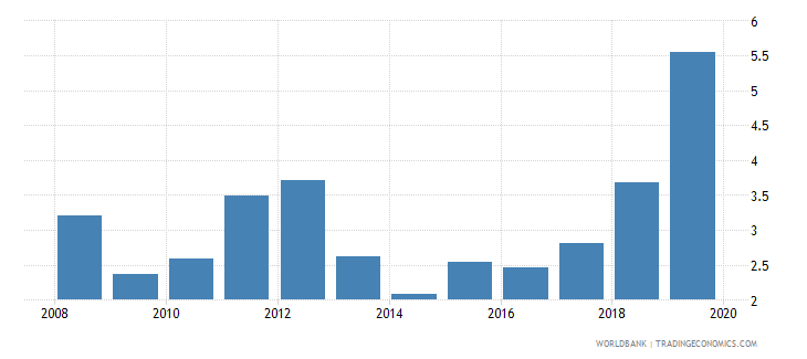 lesotho credit to government and state owned enterprises to gdp percent wb data