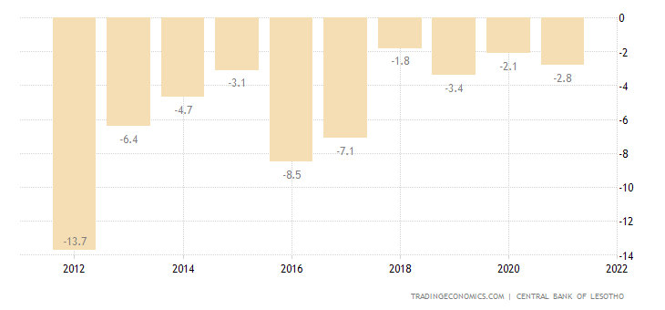 Lesotho Current Account to GDP
