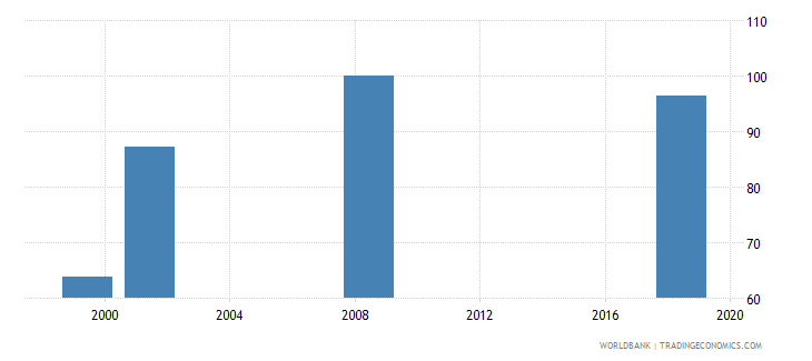 lesotho current education expenditure primary percent of total expenditure in primary public institutions wb data