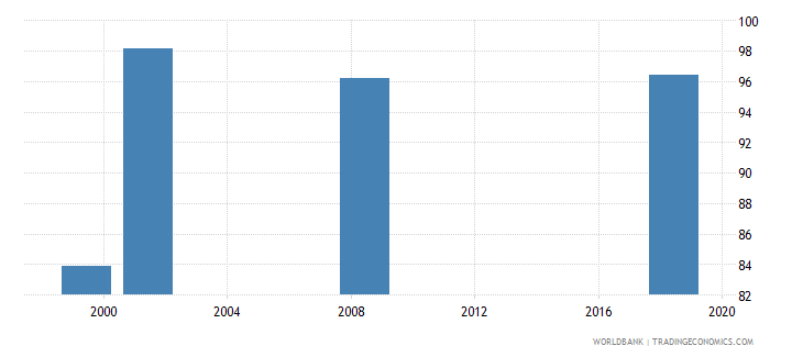 lesotho current education expenditure secondary percent of total expenditure in secondary public institutions wb data