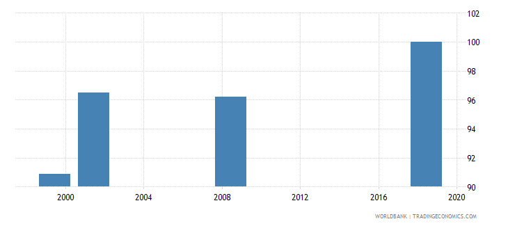 lesotho current education expenditure tertiary percent of total expenditure in tertiary public institutions wb data