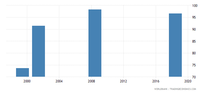 lesotho current education expenditure total percent of total expenditure in public institutions wb data
