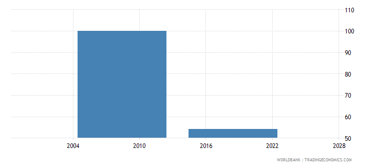lesotho current expenditure as percent of total expenditure in pre primary public institutions percent wb data