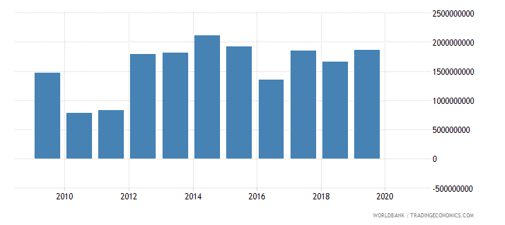 lesotho customs and other import duties current lcu wb data