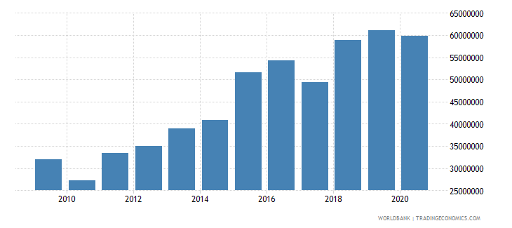 lesotho debt service on external debt public and publicly guaranteed ppg tds us dollar wb data