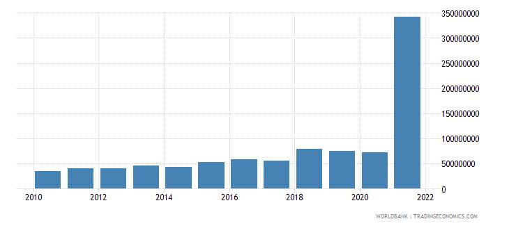 lesotho debt service on external debt total tds us dollar wb data