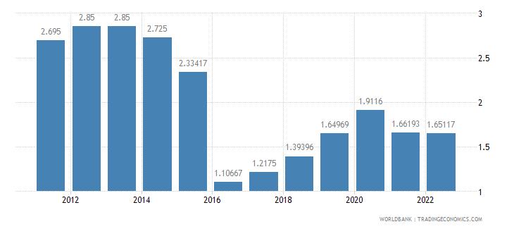lesotho deposit interest rate percent wb data