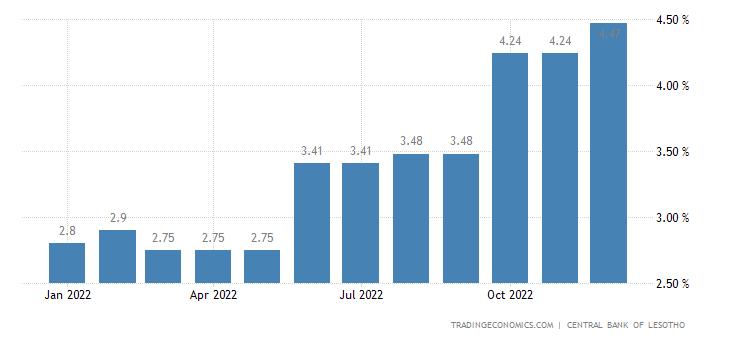 Lesotho Deposit Interest Rate