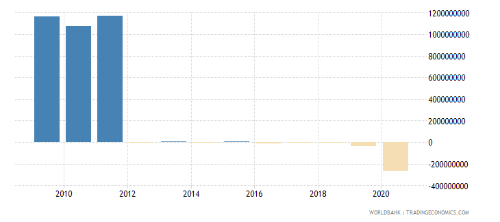 lesotho discrepancy in expenditure estimate of gdp constant lcu wb data