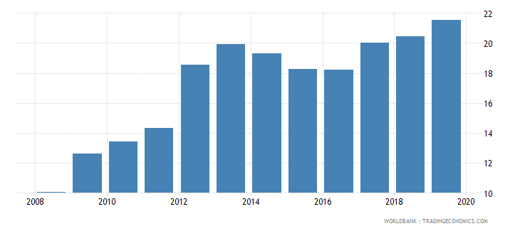 lesotho domestic credit to private sector percent of gdp gfd wb data