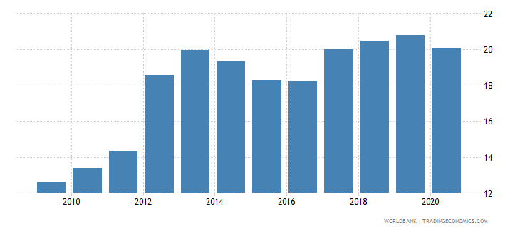 lesotho domestic credit to private sector percent of gdp wb data