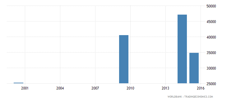 lesotho elderly illiterate population 65 years both sexes number wb data