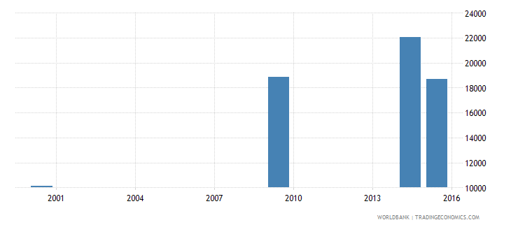 lesotho elderly illiterate population 65 years male number wb data