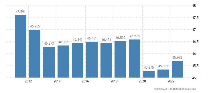 lesotho employment to population ratio 15 plus  female percent wb data