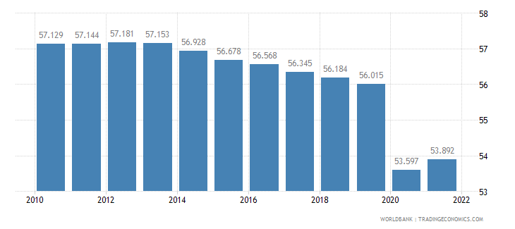 lesotho employment to population ratio 15 plus  male percent wb data