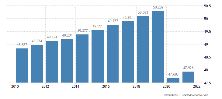 lesotho employment to population ratio 15 plus  total percent wb data