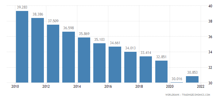 lesotho employment to population ratio ages 15 24 male percent wb data