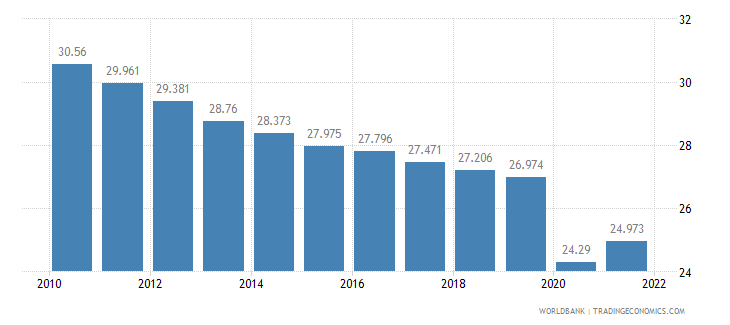 lesotho employment to population ratio ages 15 24 total percent wb data