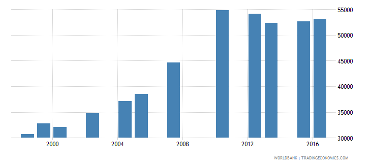 lesotho enrolment in lower secondary education public institutions female number wb data