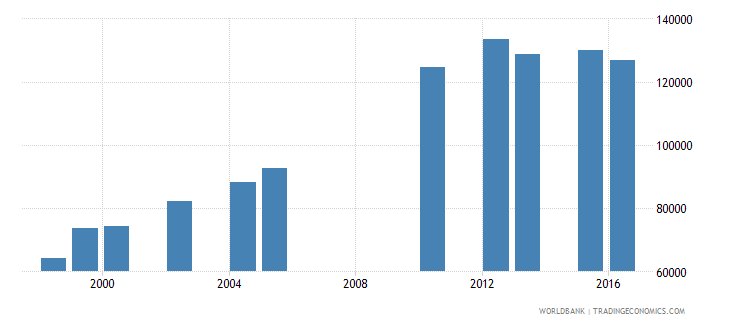 lesotho enrolment in secondary education public institutions both sexes number wb data