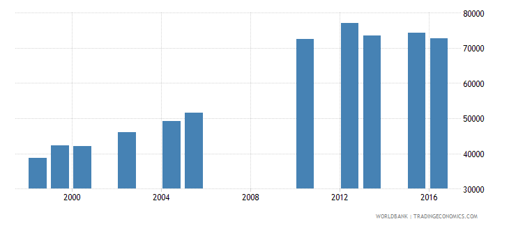 lesotho enrolment in secondary education public institutions female number wb data