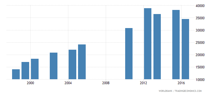 lesotho enrolment in upper secondary education public institutions both sexes number wb data