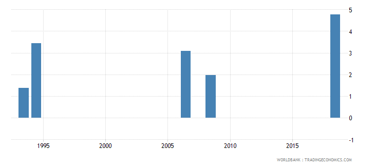 lesotho expenditure on education not allocated by level as percent of government expenditure on education percent wb data