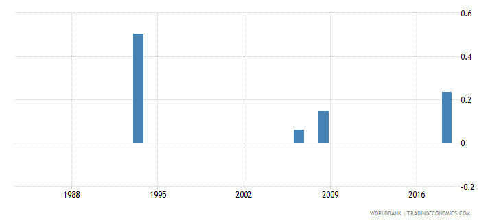 lesotho expenditure on pre primary as percent of government expenditure on education percent wb data