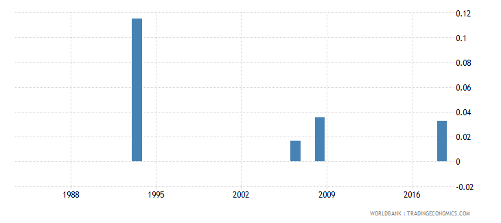 lesotho expenditure on pre primary as percent of total government expenditure percent wb data