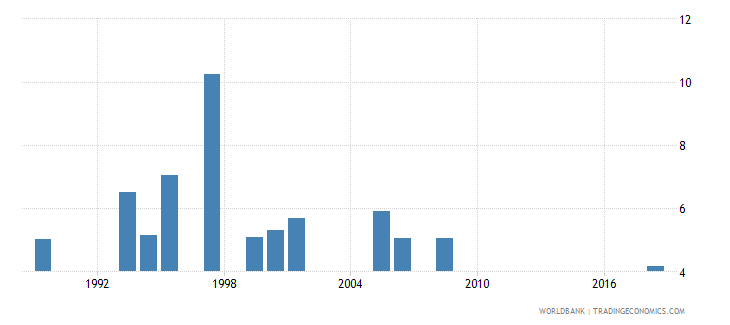 lesotho expenditure on secondary as percent of total government expenditure percent wb data