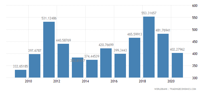 lesotho export value index 2000  100 wb data