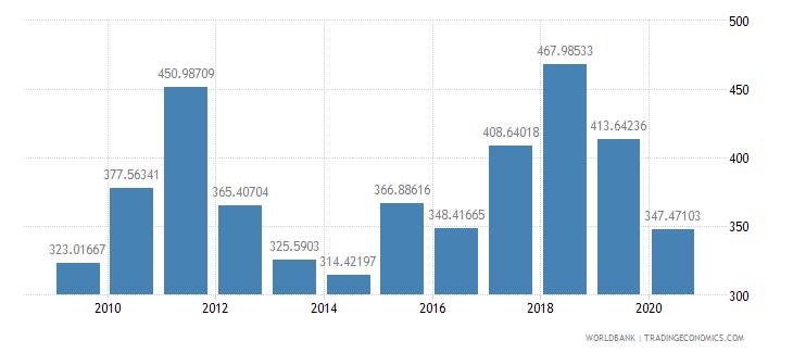 lesotho export volume index 2000  100 wb data