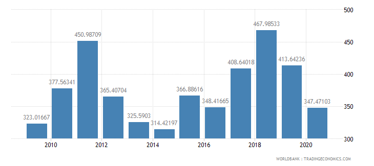 lesotho export volume index 2000  100 wb data