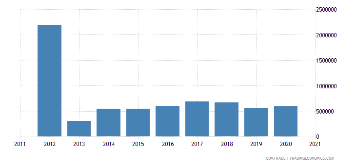 lesotho exports australia
