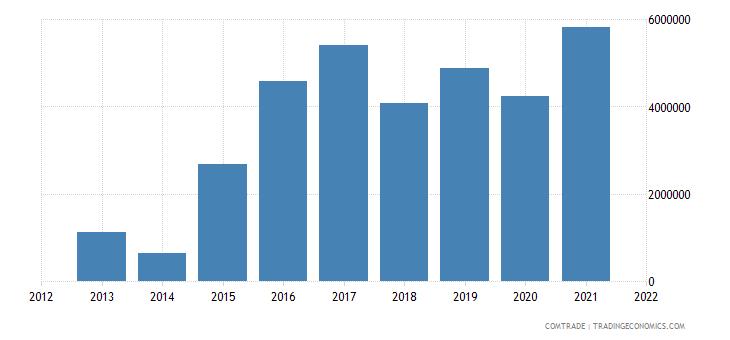 lesotho exports canada