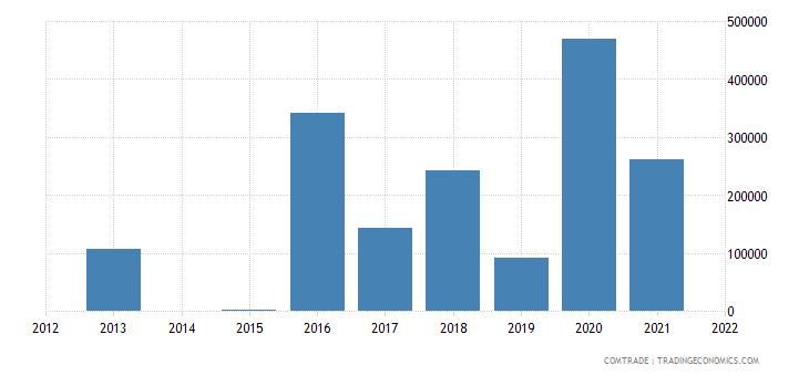 lesotho exports ethiopia
