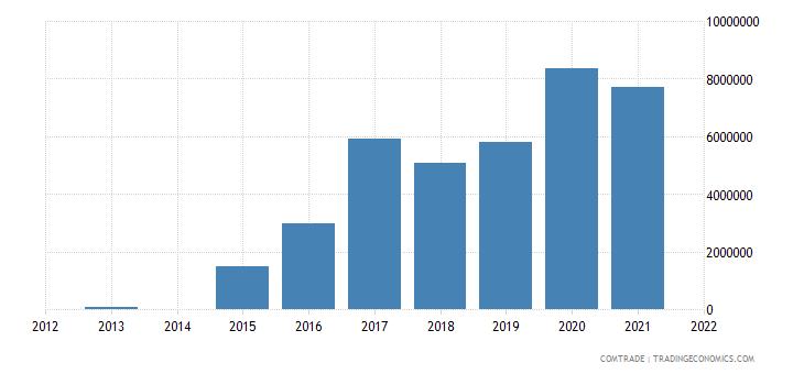 lesotho exports germany