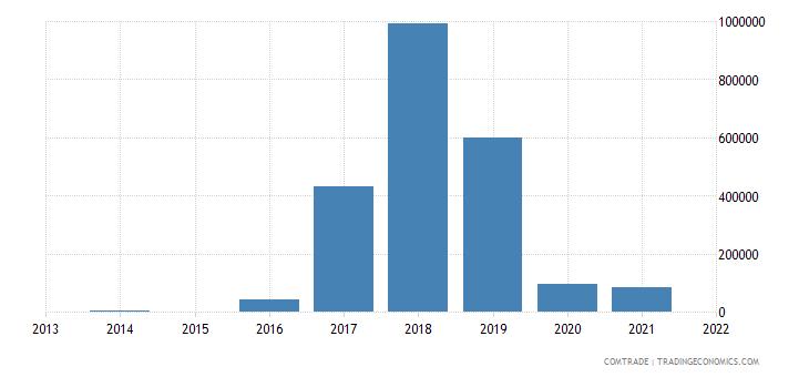 lesotho exports madagascar